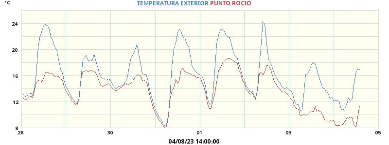 Temperatura Semanal Puente Pumar - Polaciones